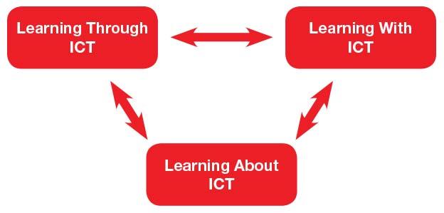 Information-&-Communication-Technology